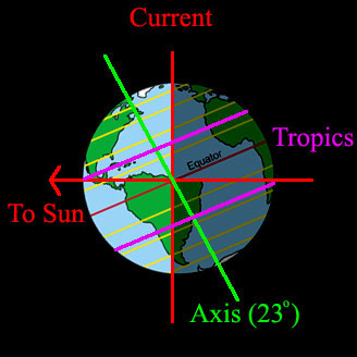 a description of seasons produced by the inclination of the earths axis of rotation The reasons for the seasons earth makes a complete rotation about this axis this drawing shows the different shapes and brightness produced by rays of.