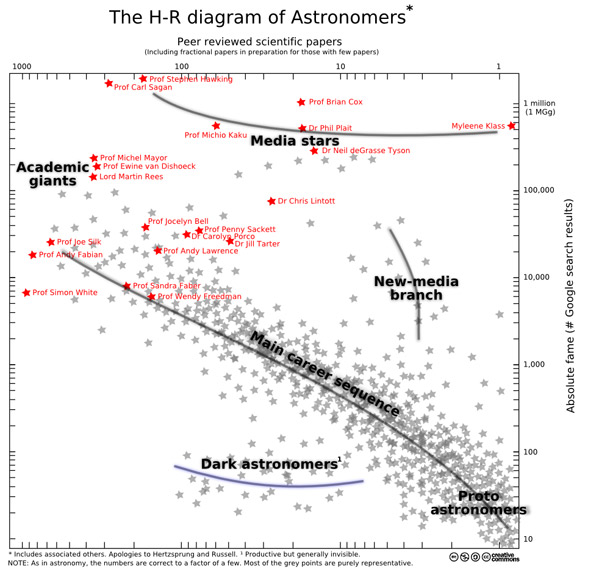 Bad astronomy h r diagram of media stars the vertical axis is fame as denoted by google results and the horizontal axis is peer reviewed papers ccuart Choice Image