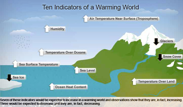 warmingindicators