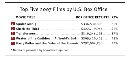 Top five 2007 films by U.S. Box Office.