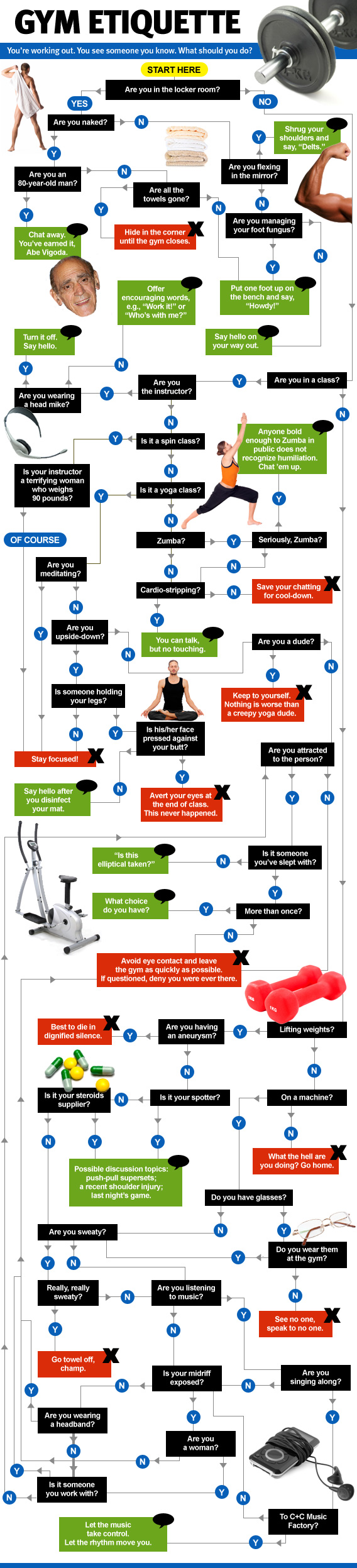Gym etiquette flow chart st eutychus heres a flowchart from slate nvjuhfo Images